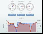 Measuring KantanMT using KantanWatch