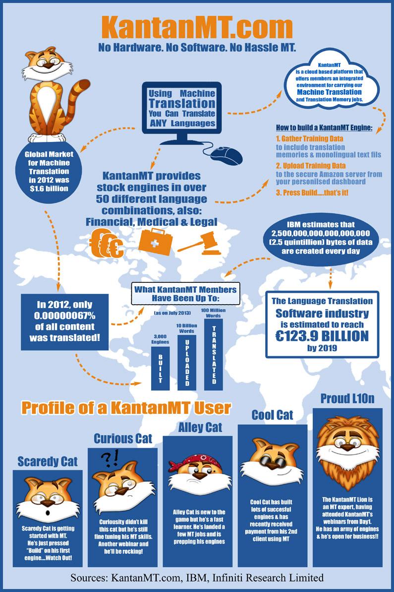KantanMT Infographic