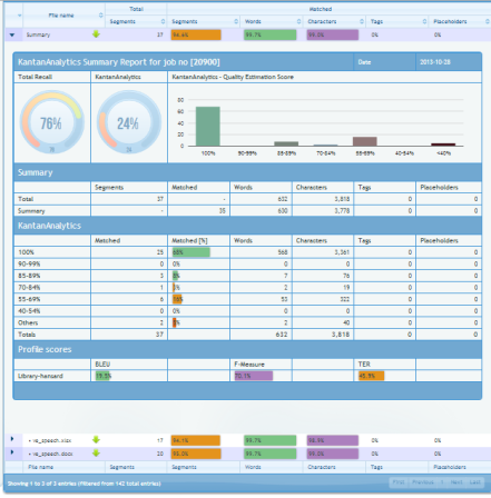 KantanAnalytics dashboard
