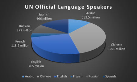 UN official languages, multilingualism, languages